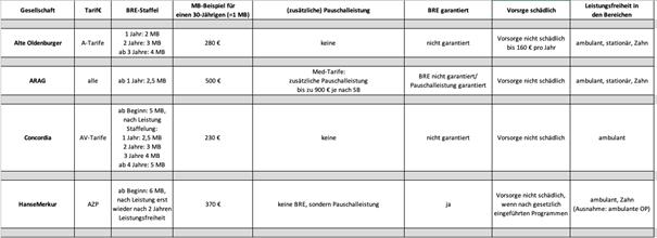 Tabelle Beitragrückerstattung